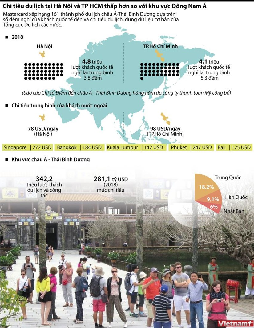 [Infographics] Chi tieu du lich o Ha Noi va TP.HCM thap trong ASEAN hinh anh 1