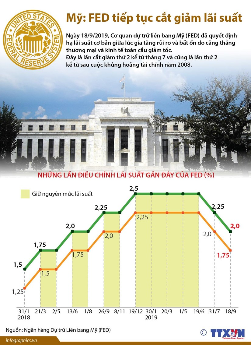 [Infographics] My: Fed quyet dinh tiep tuc cat giam lai suat hinh anh 1