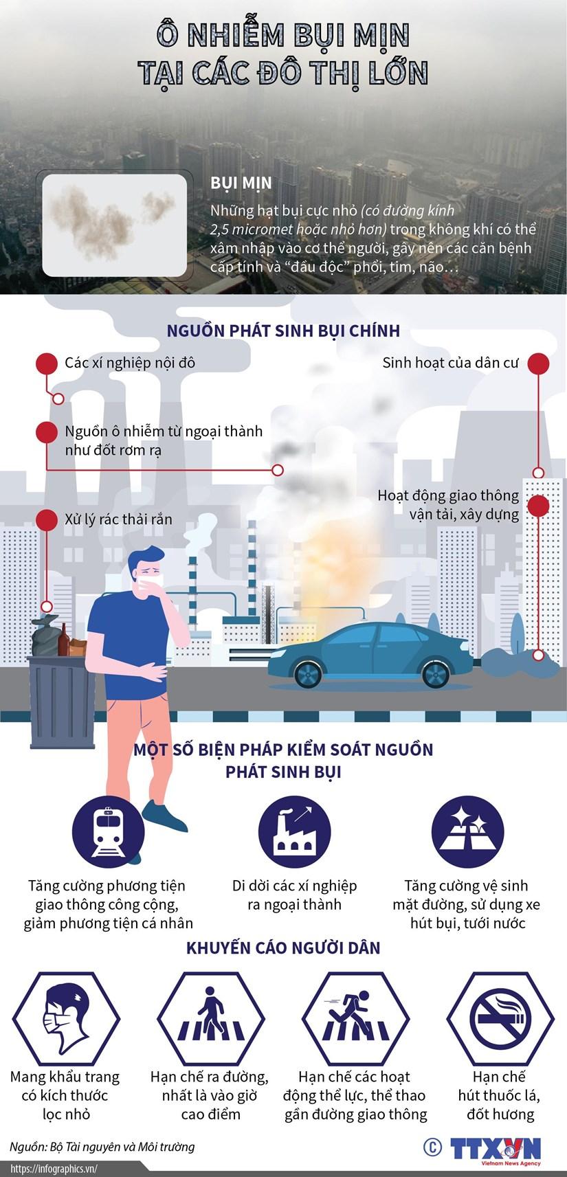 [Infographics] O nhiem bui min tai cac do thi lon o Viet Nam hinh anh 1