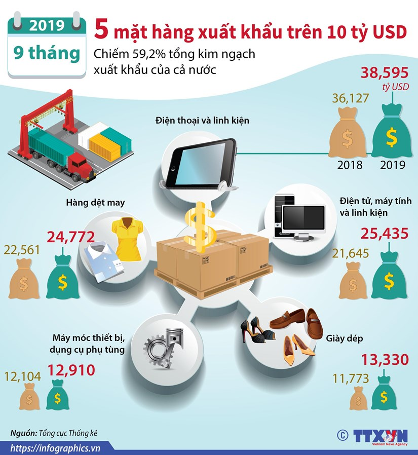 [Infographics] 5 mat hang xuat khau tren 10 ty USD trong 9 thang hinh anh 1