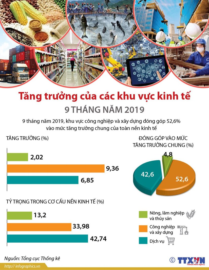 [Infographics] Tang truong cua cac khu vuc kinh te 9 thang nam 2019 hinh anh 1
