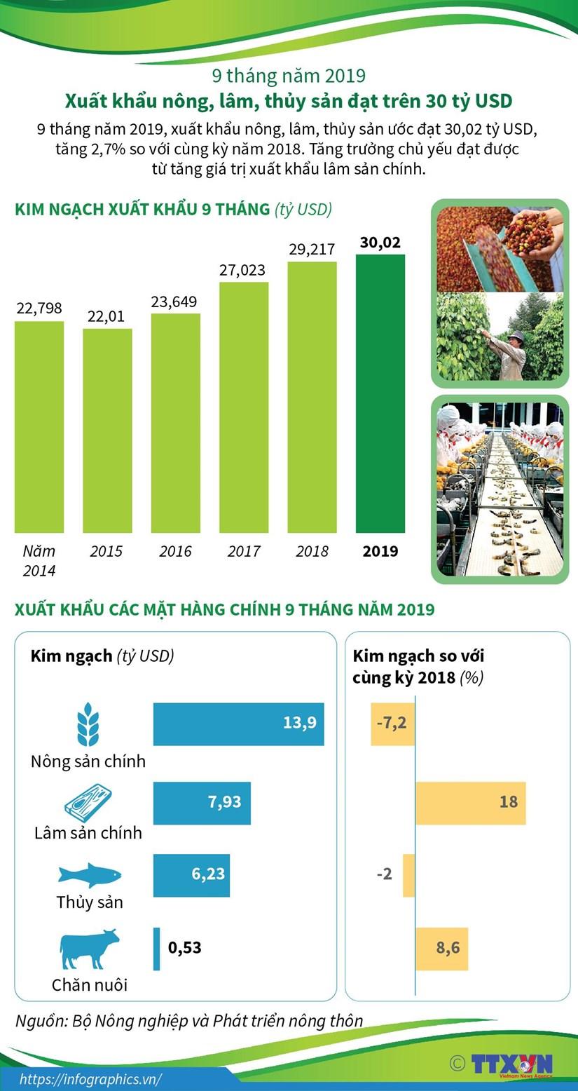 [Infographics] Xuat khau nong, lam, thuy san 9 thang dat 30 ty USD hinh anh 1