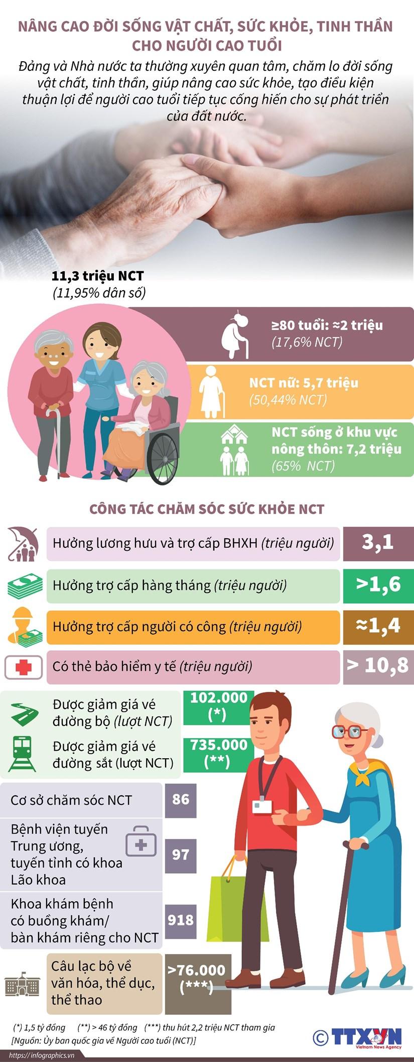 [Infographics] Nang cao doi song, tinh than cho nguoi cao tuoi hinh anh 1