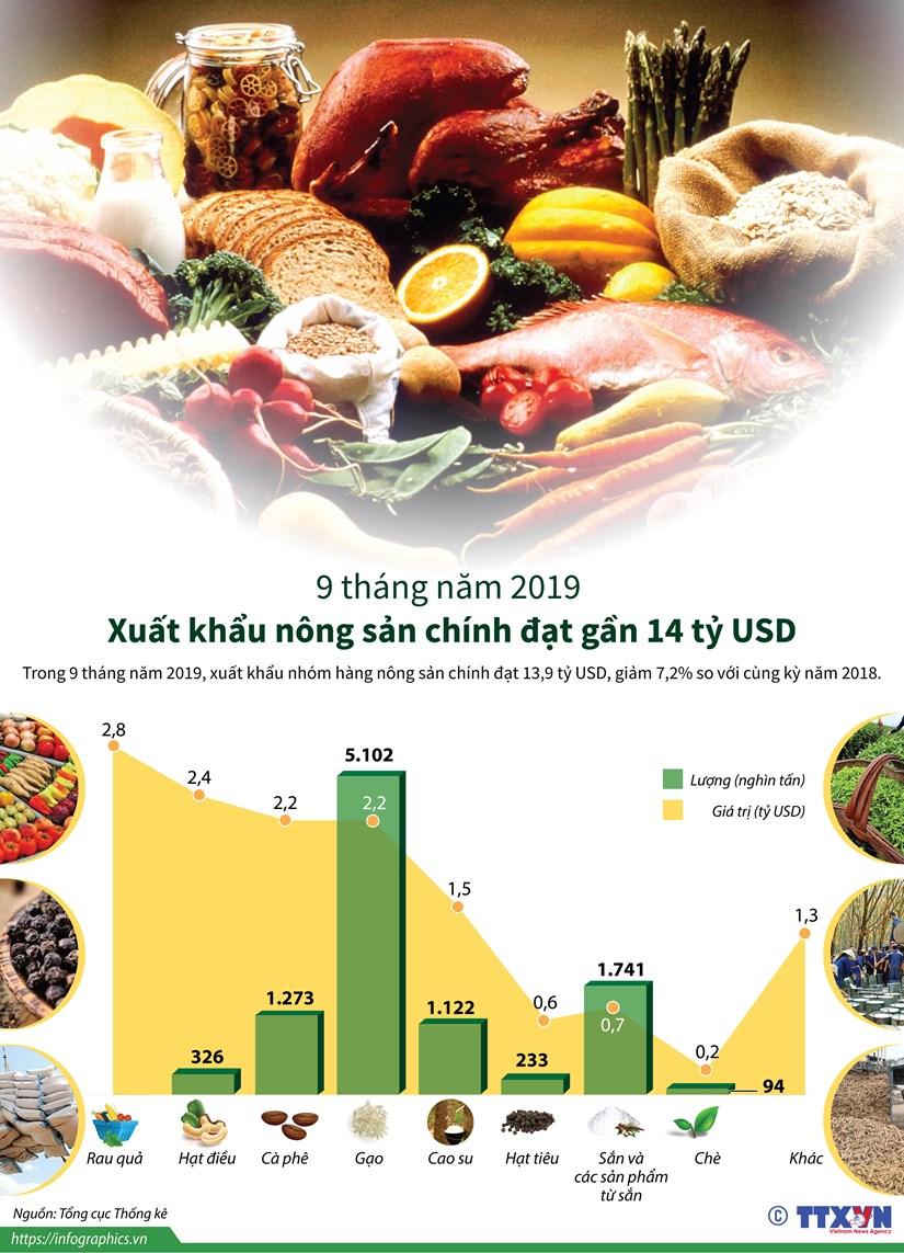 [Infographics] Xuat khau nong san chinh dat gan 14 ty USD hinh anh 1