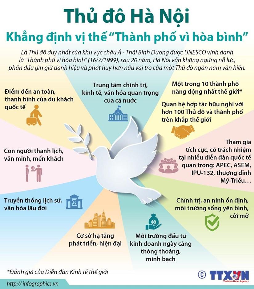 [Infographics] Ha Noi khang dinh vi the 'Thanh pho vi hoa binh' hinh anh 1
