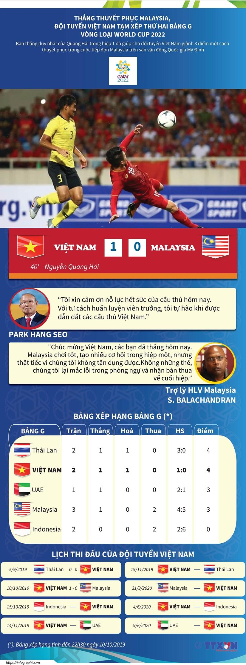 Thang Malaysia, doi Viet Nam tam xep thu 2 bang G vong loai World Cup hinh anh 1