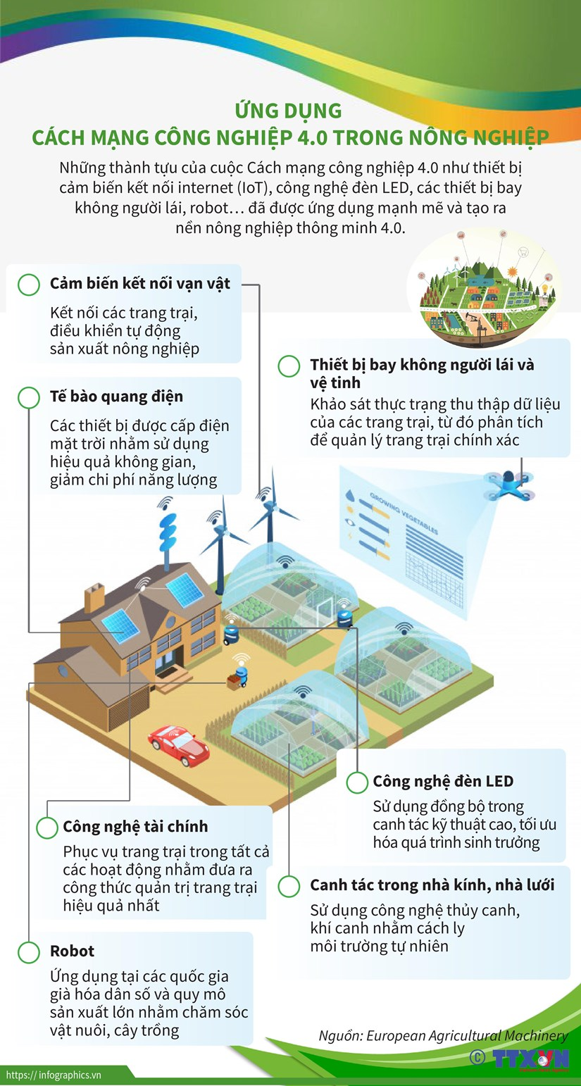 [Infographics] Ung dung Cach mang cong nghiep 4.0 trong nong nghiep hinh anh 1