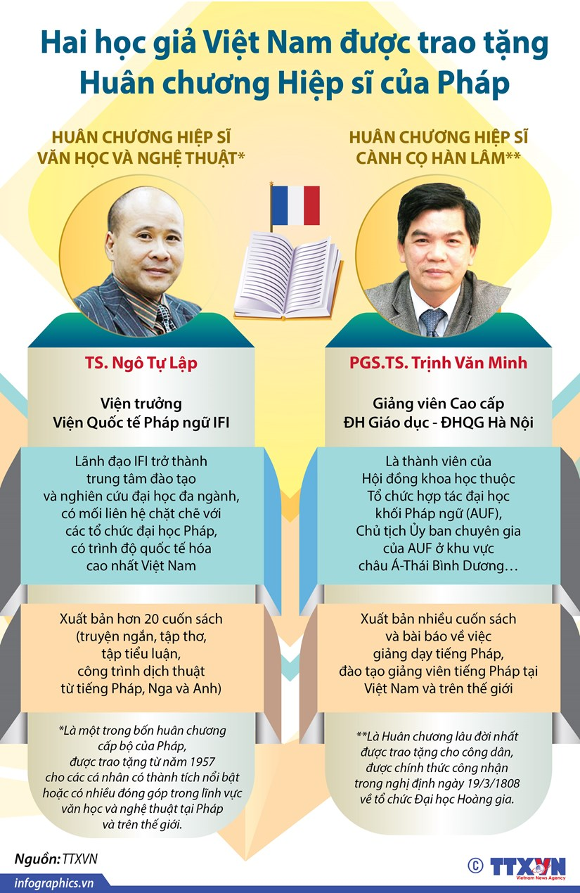 [Infographic] Hai hoc gia Viet duoc trao Huan chuong Hiep sy cua Phap hinh anh 1