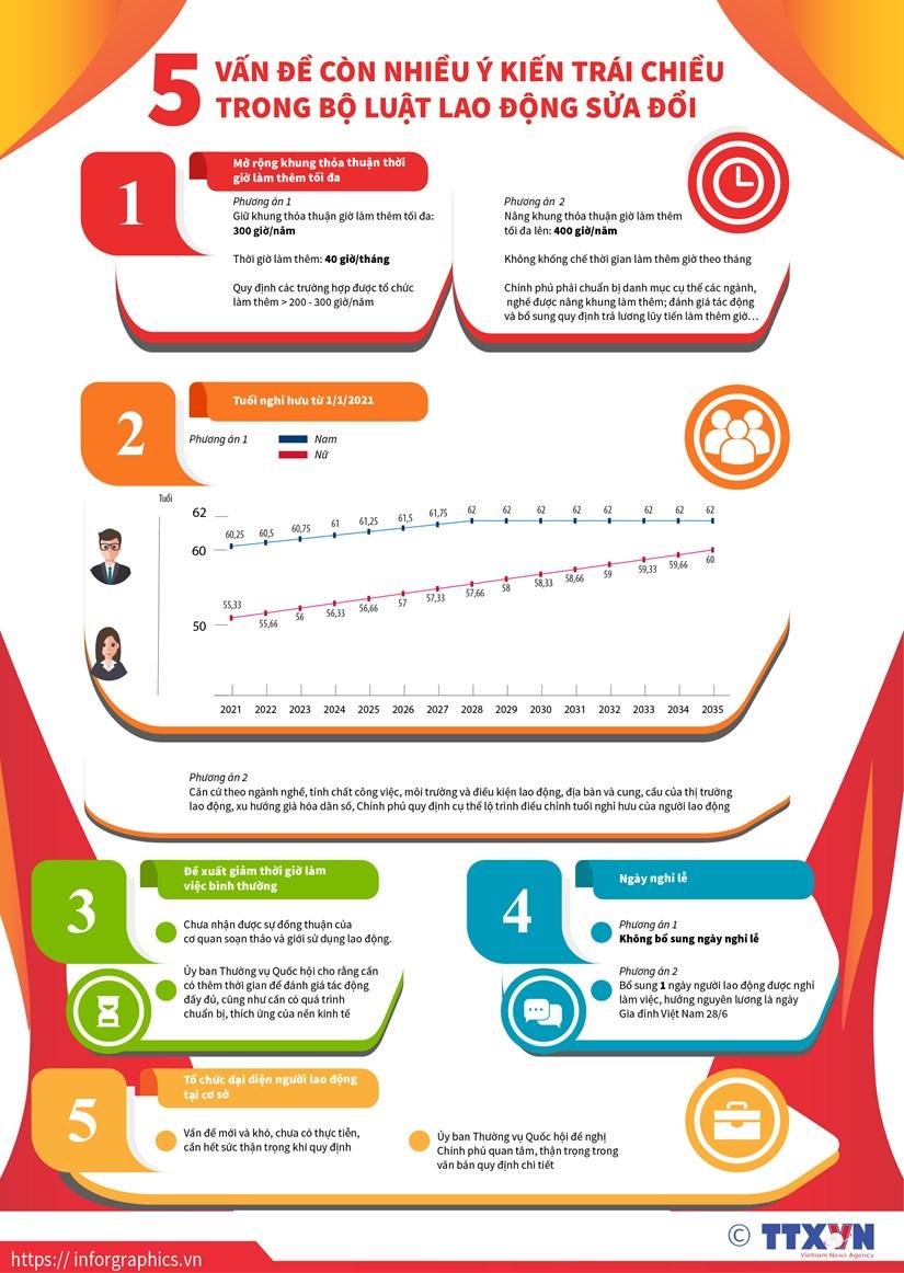[Infographic] 5 van de con trai chieu trong Bo Luat Lao dong sua doi hinh anh 1
