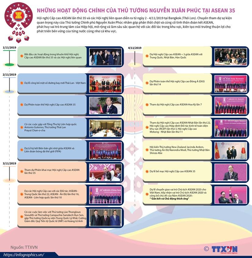 [Infographics] Nhung hoat dong chinh cua Thu tuong o Hoi nghi ASEAN 35 hinh anh 1