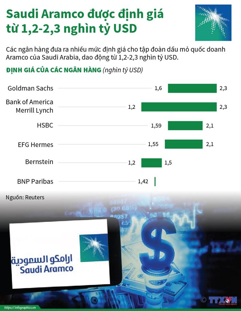 [Infographics] Saudi Aramco duoc dinh gia tu 1,2-2,3 nghin ty USD hinh anh 1