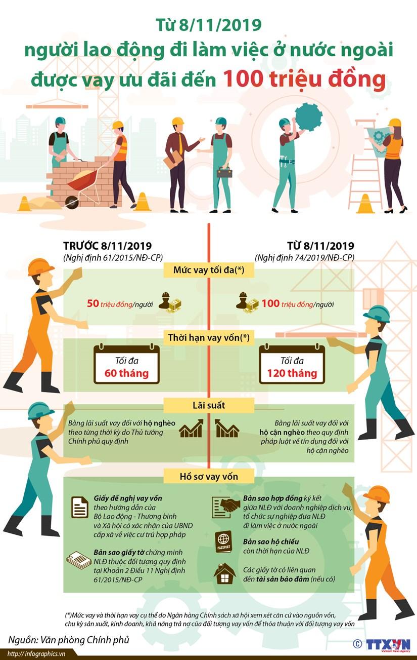 [Infographics] Lao dong di lam o nuoc ngoai duoc vay 100 trieu dong hinh anh 1