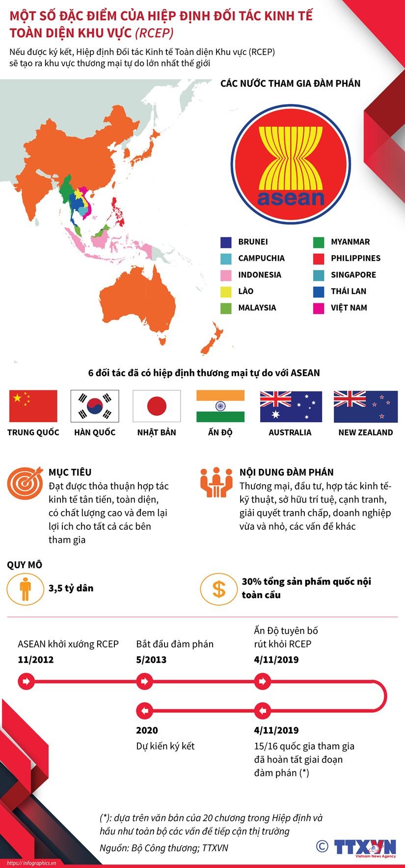 [Infographics] Dac diem Hiep dinh doi tac kinh te toan dien khu vuc hinh anh 1