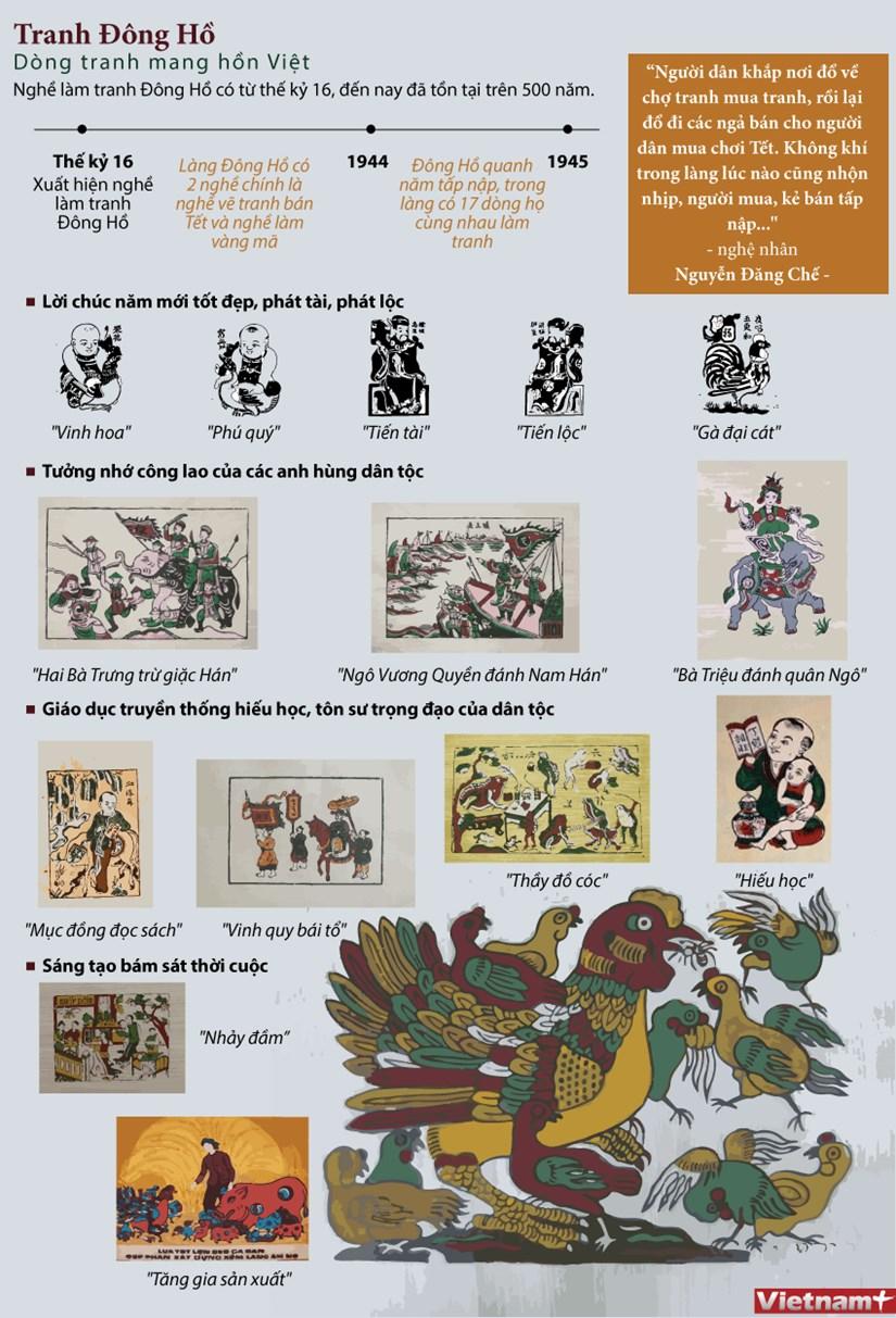 [Infographics] Tranh dan gian Dong Ho - Dong tranh mang hon Viet hinh anh 1