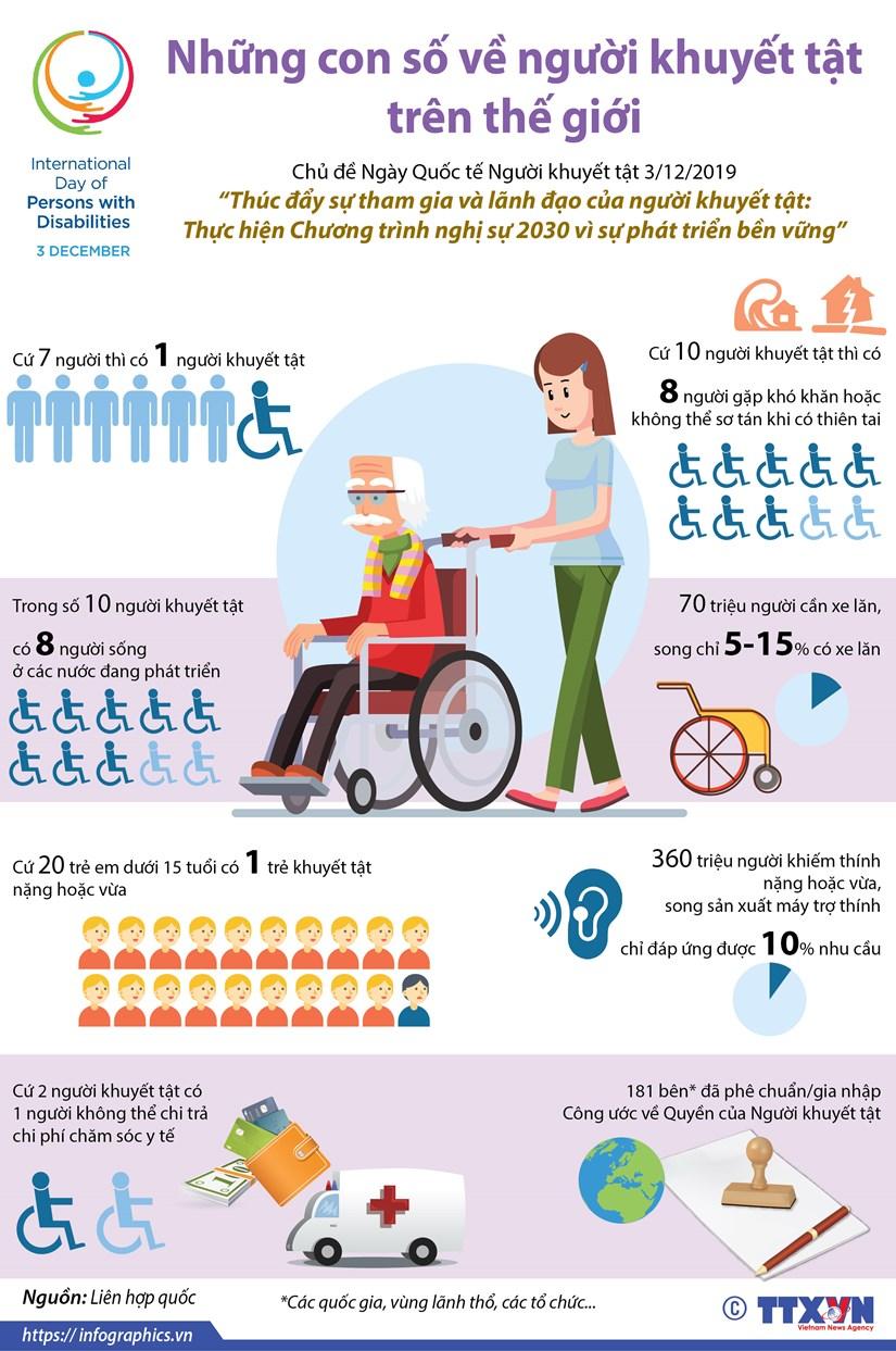 [Infographics] Nhung con so ve nguoi khuyet tat the gioi hinh anh 1