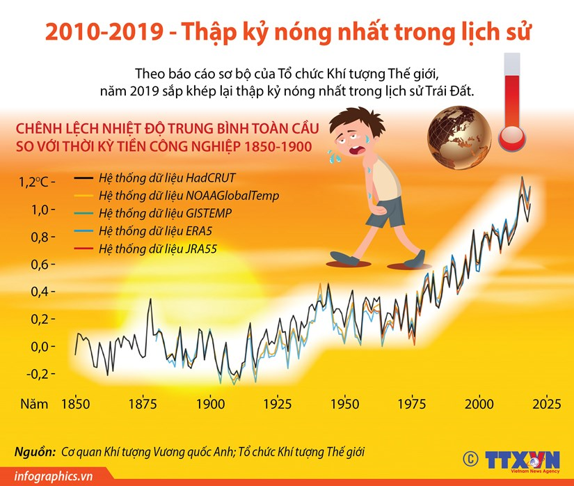 [Infographics] 2010-2019: Thap ky nong nhat trong lich su hinh anh 1