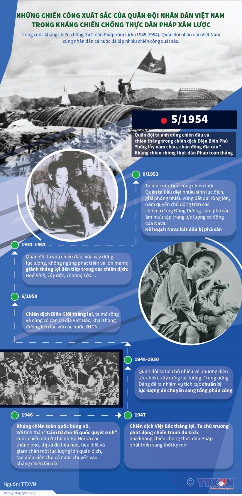 [Infographics] Chien cong cua quan doi trong khang chien chong Phap hinh anh 1