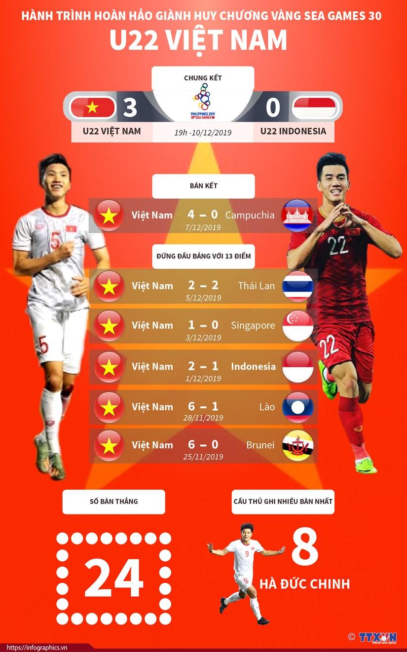 [Infographics] Hanh trinh gianh HCV SEA Games 30 cua doi U22 Viet Nam hinh anh 1