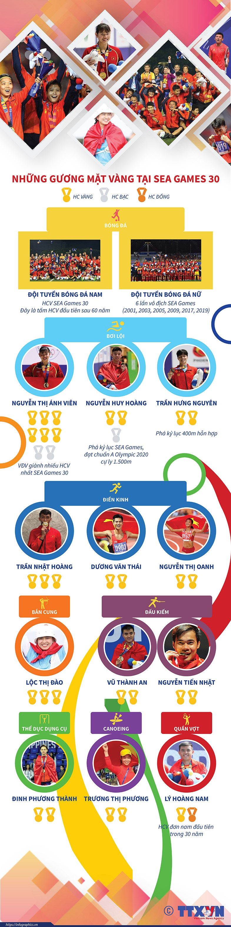 [Infographics] Nhung guong mat vang the thao Viet Nam tai Sea Games 30 hinh anh 1