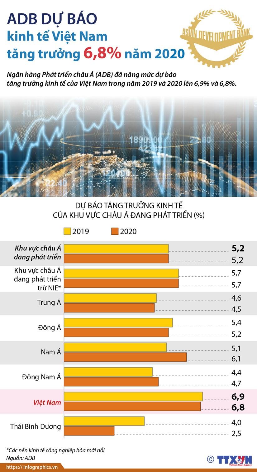 [Infographics] ADB du bao kinh te Viet Nam tang truong 6,8% nam 2020 hinh anh 1