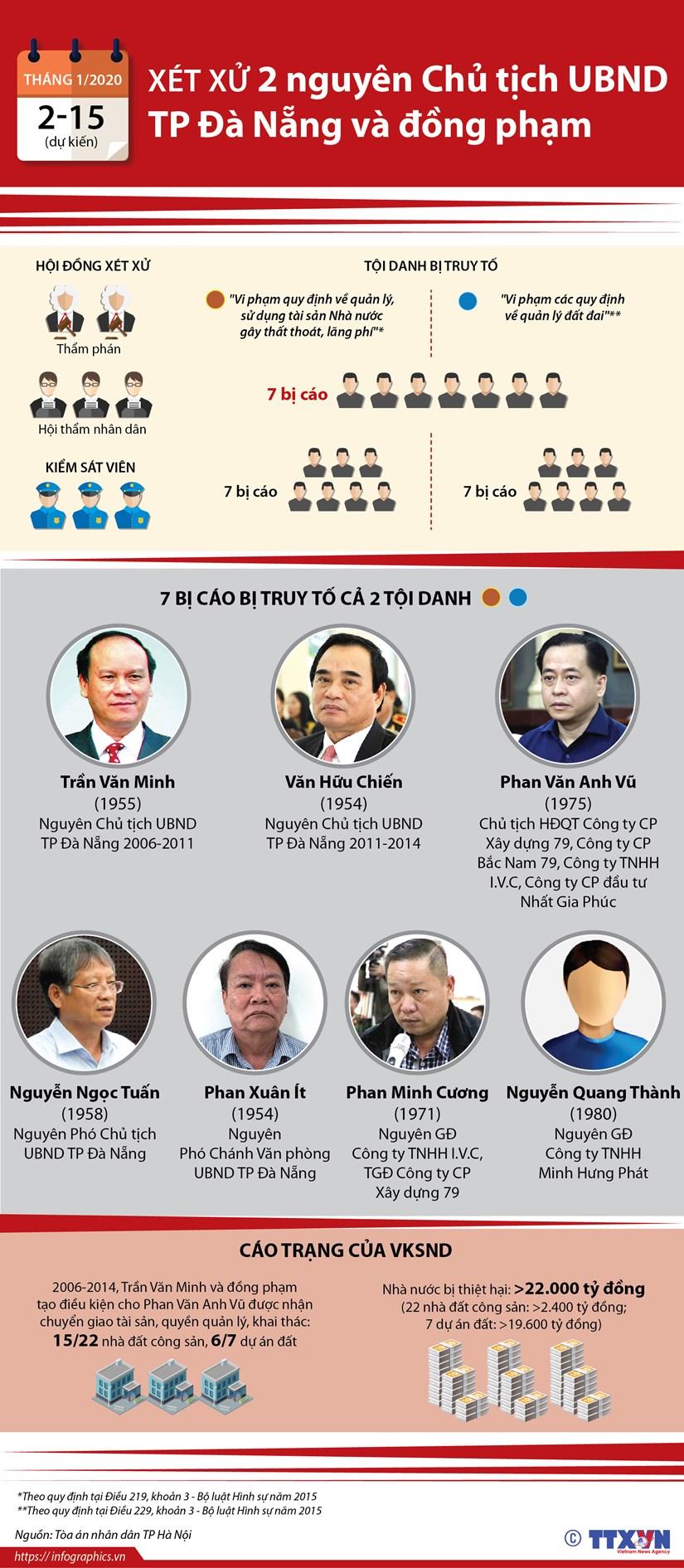 [Infographics] Xet xu 2 nguyen Chu tich UBND TP Da Nang va dong pham hinh anh 1