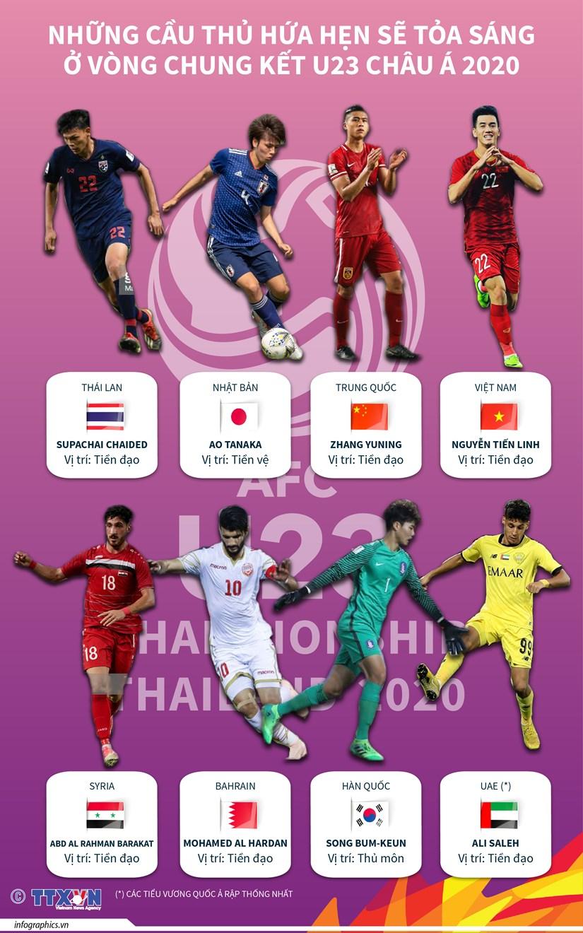 [Infographics] Cau thu hua hen toa sang o chung ket U23 chau A 2020 hinh anh 1