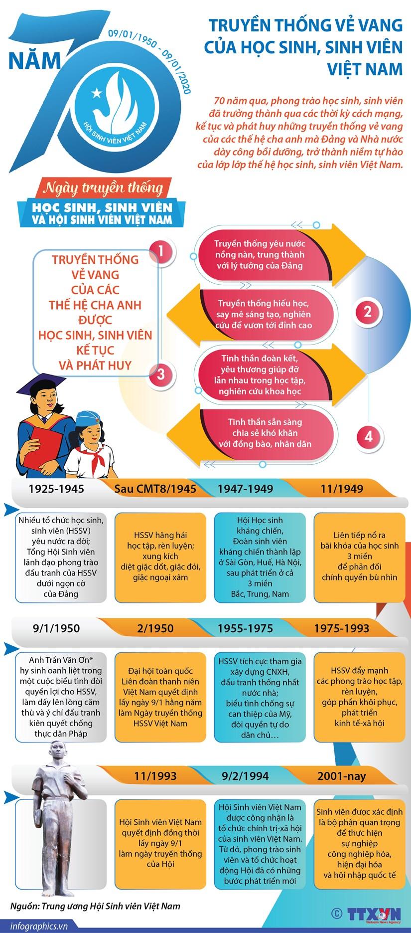 [Infographics] 70 nam truyen thong cua hoc sinh, sinh vien Viet Nam hinh anh 1