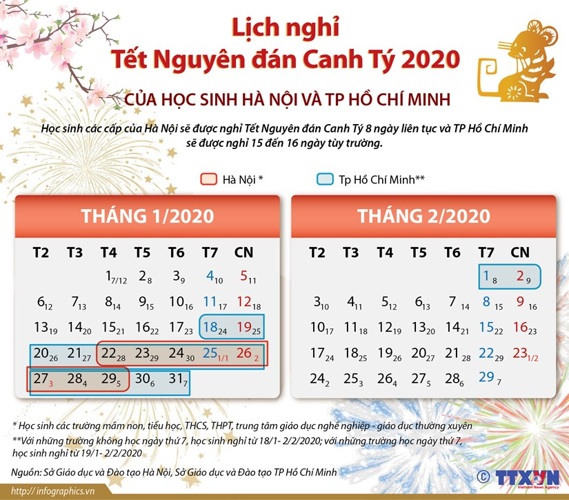 [Infographics] Lich nghi Tet Canh Ty 2020 cua hoc sinh Ha Noi, TP.HCM hinh anh 1