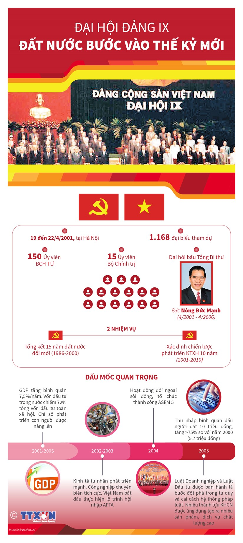 [Infographics] Dai hoi Dang IX: Dat nuoc buoc vao the ky moi hinh anh 1