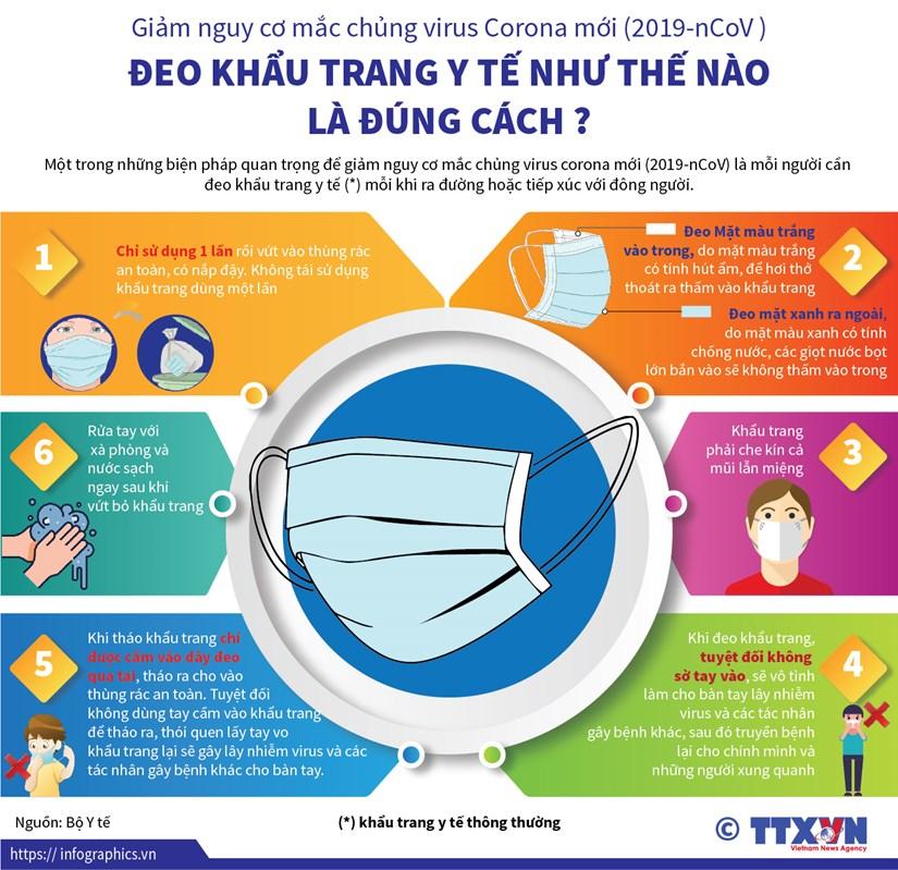 [Infographics] Deo khau trang dung cach phong lay nhiem 2019-nCoV hinh anh 1