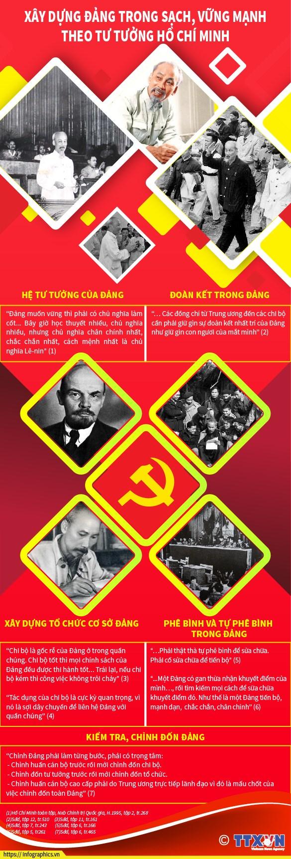 [Infographics] Xay dung Dang trong sach theo tu tuong Ho Chi Minh hinh anh 1