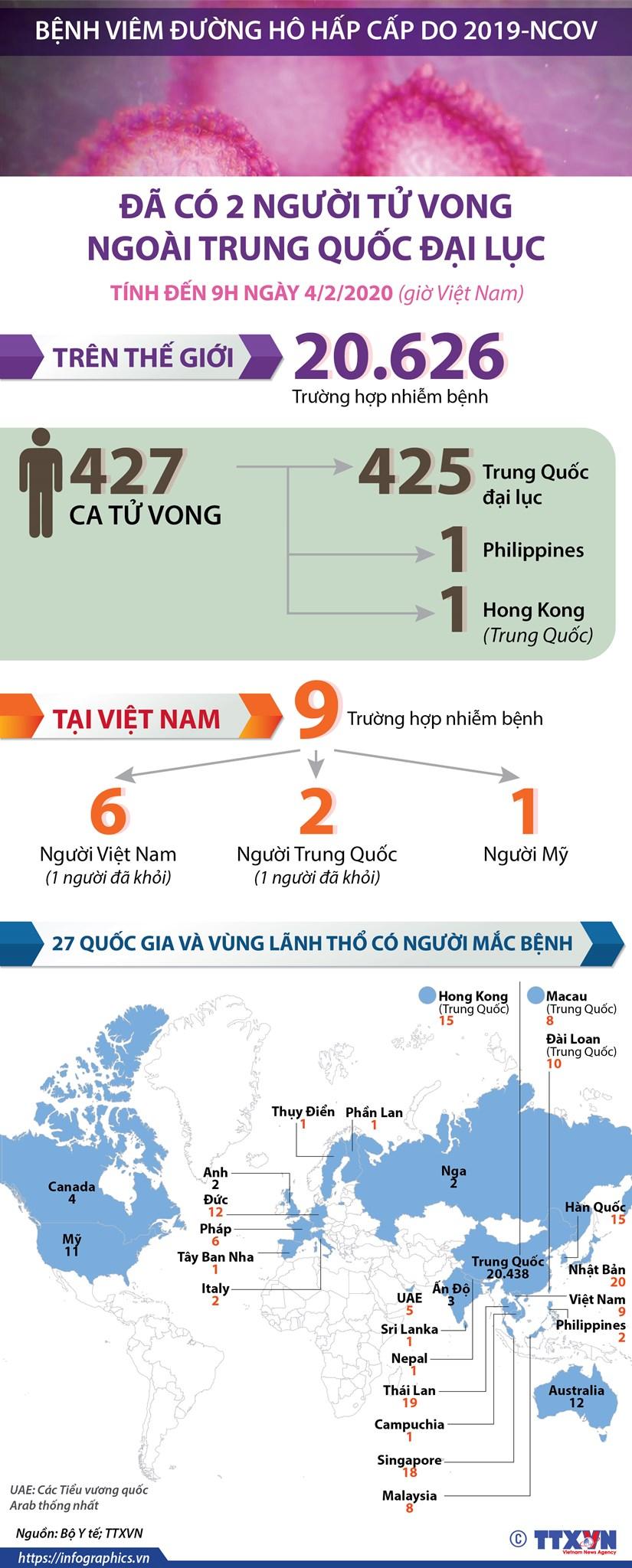 [Infographics] 20.626 nguoi mac viem duong ho hap cap do 2019-nCoV hinh anh 1