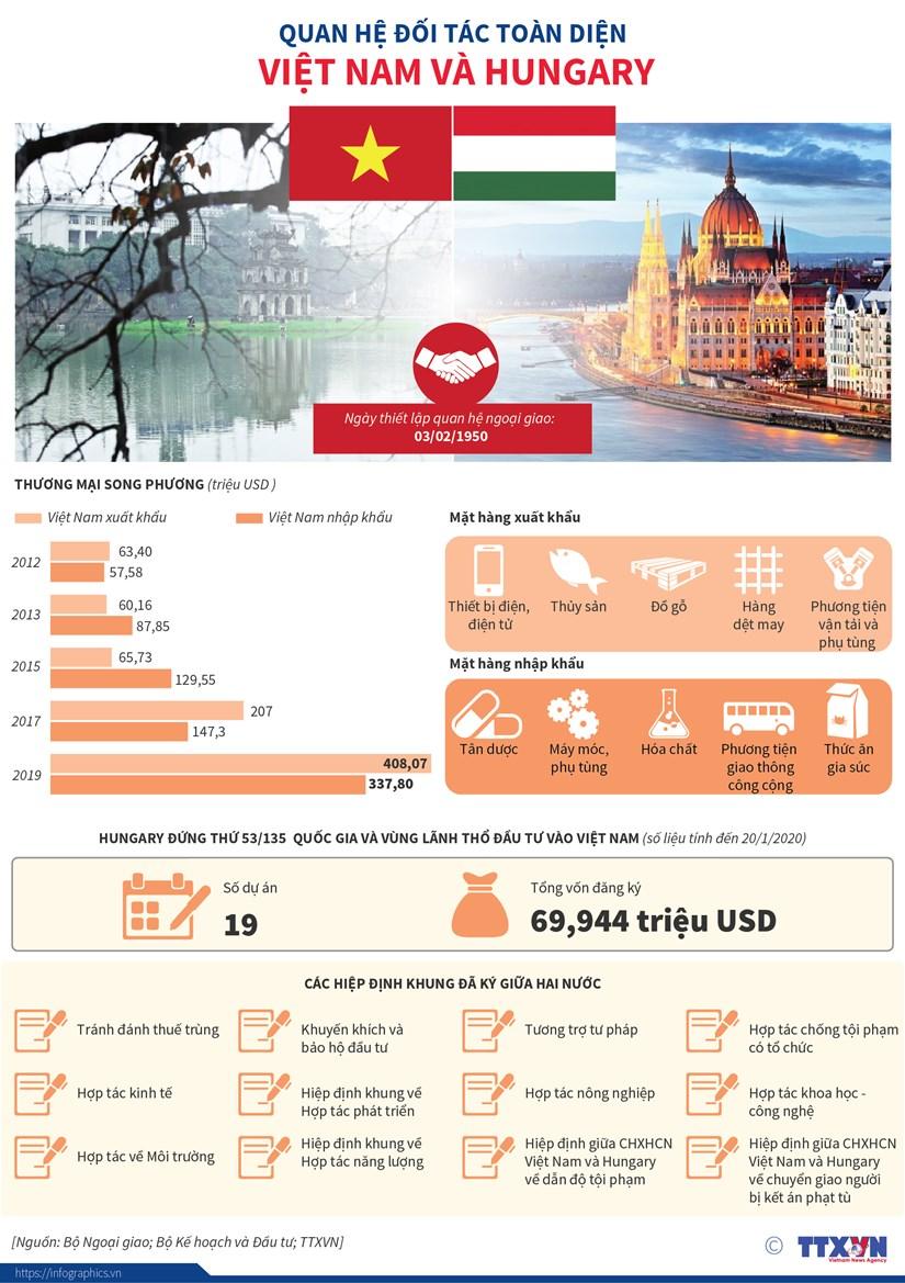 [Infographics] Quan he doi tac toan dien Viet Nam va Hungary hinh anh 1