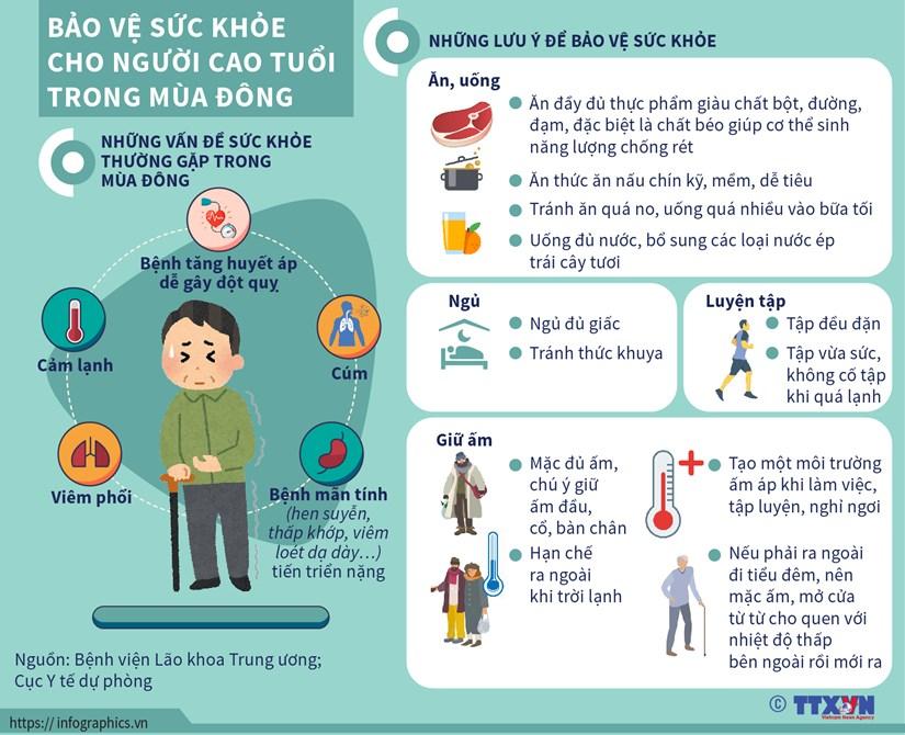 [Infographics] Bao ve suc khoe cho nguoi cao tuoi trong mua dong hinh anh 1