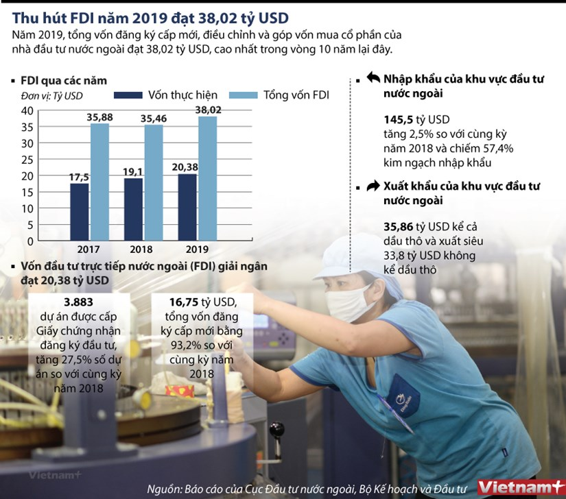 [Infographics] Thu hut von FDI nam 2019 dat tren 38 ty USD hinh anh 1