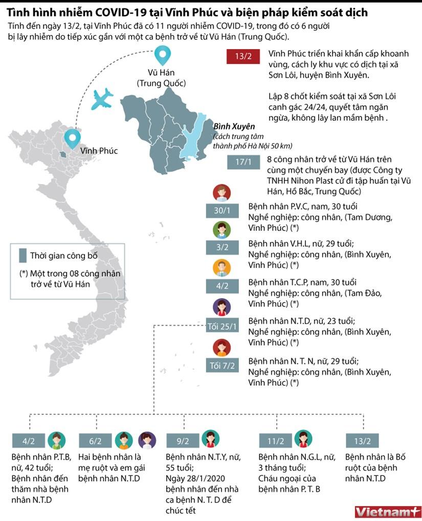 [Infographics] Dich COVID-19 o Vinh Phuc va bien phap kiem soat dich hinh anh 1