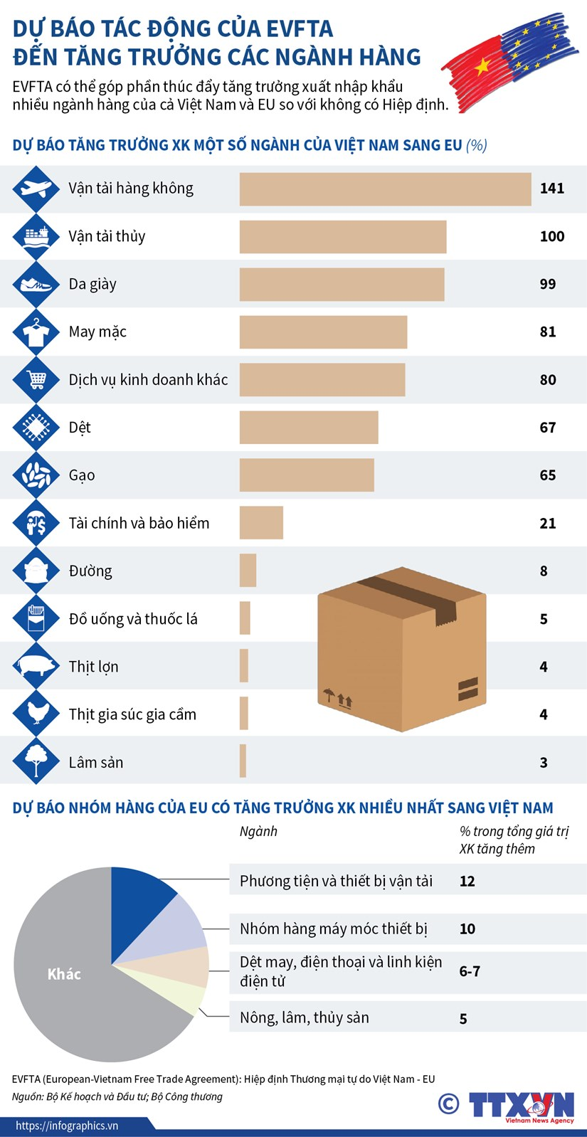 [Infographics] Du bao tac dong cua EVFTA den tang truong nganh hang hinh anh 1