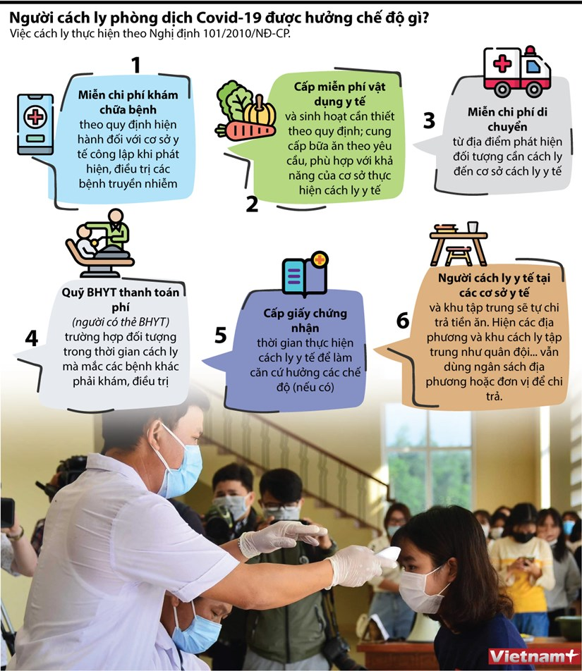 [Infographics] Nguoi cach ly phong dich COVID-19 duoc huong che do gi? hinh anh 1