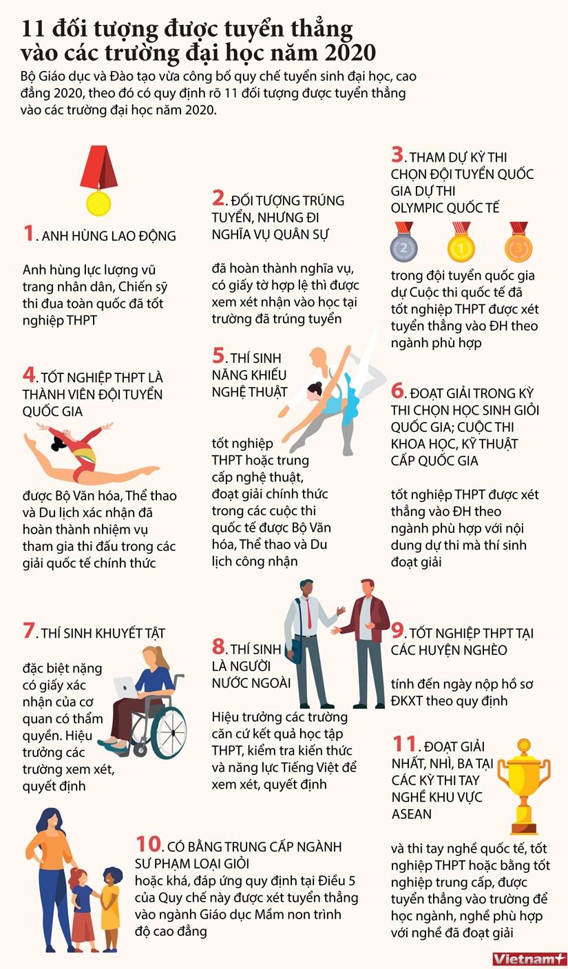 [Infographics] 11 doi tuong duoc tuyen thang vao cac truong dai hoc hinh anh 1
