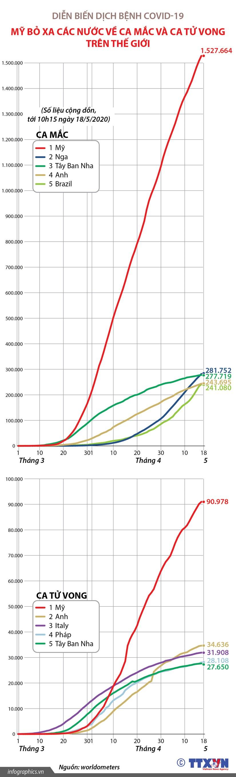 [Infographics] My bo xa cac nuoc ve ca mac va ca tu vong do COVID-19 hinh anh 1