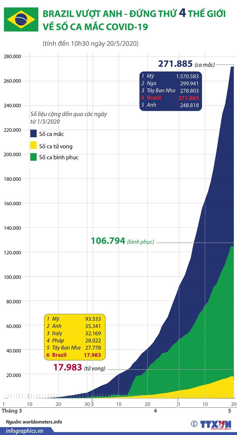 [Infographics] Brazil vuot Anh, dung thu 4 the gioi ve ca mac COVID-19 hinh anh 1