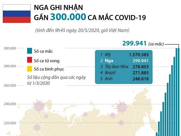 [Infographics] Nga ghi nhan gan 300.000 ca mac COVID-19 hinh anh 1