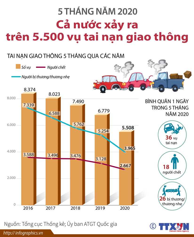 [Infographics] 5 thang ca nuoc xay ra tren 5.500 vu tai nan giao thong hinh anh 1