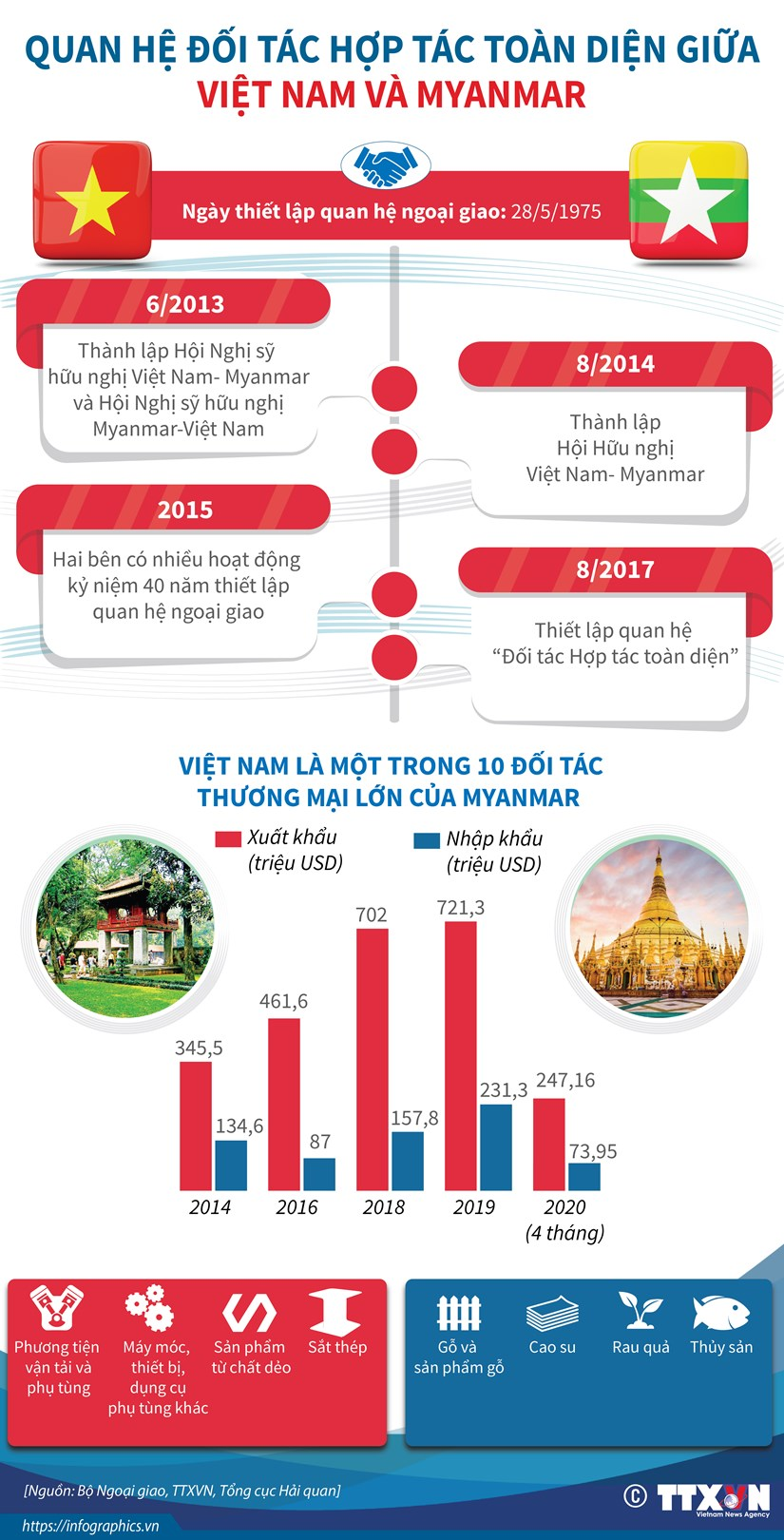 [Infographics] Quan he doi tac hop tac toan dien giua Viet Nam-Myanmar hinh anh 1