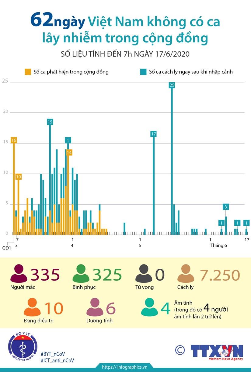 [Infographics] 62 ngay Viet Nam khong co ca mac COVID-19 o cong dong hinh anh 1