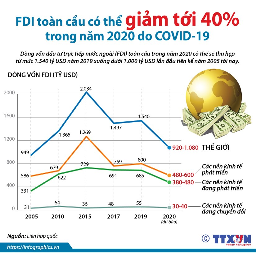 [Infographics] FDI toan cau co the giam 40% trong nam 2020 do COVID-19 hinh anh 1