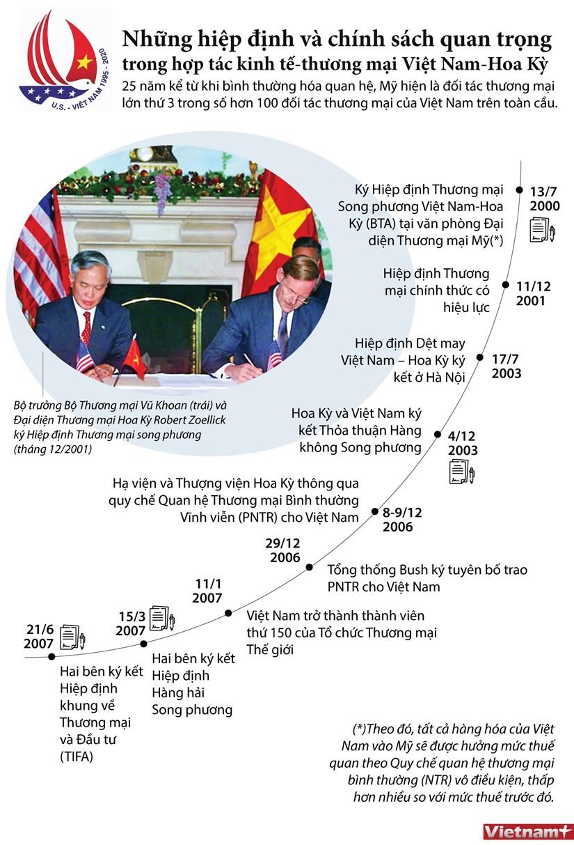 [Infographics] Nhung hiep dinh va chinh sach giua Viet Nam-Hoa Ky hinh anh 1