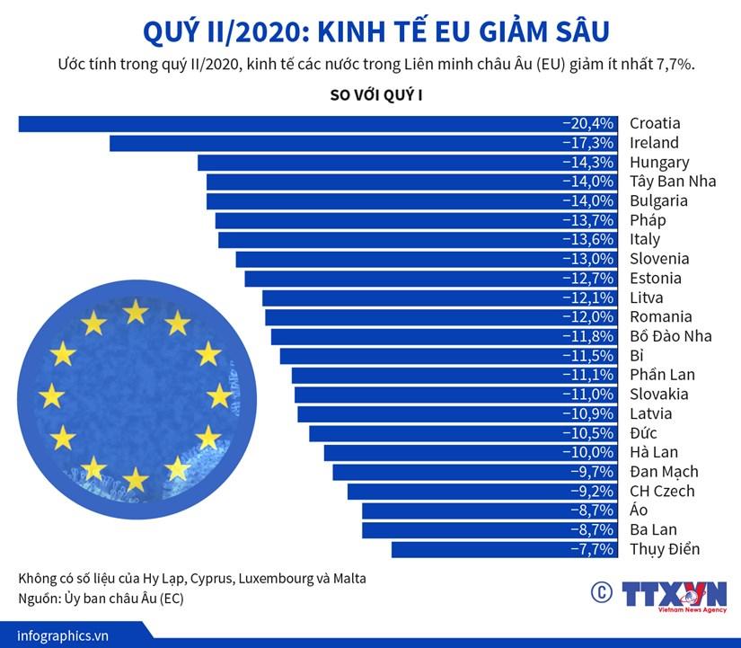 [Infographics] Kinh te cac nuoc EU giam sau trong quy 2 nam 2020 hinh anh 1