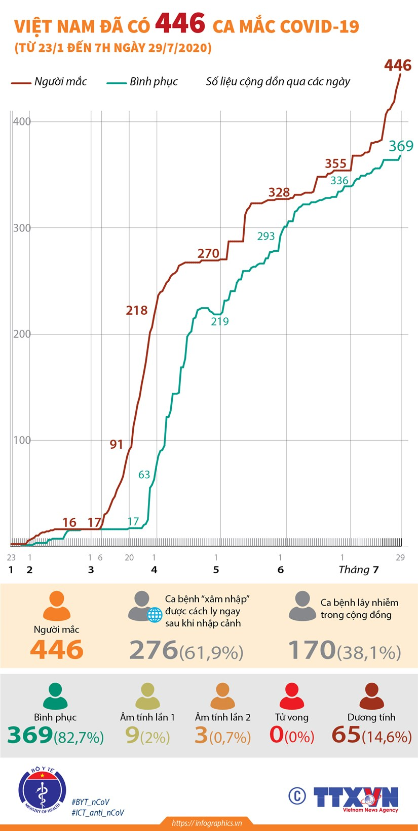 [Infographics] Viet Nam da ghi nhan 446 ca mac COVID-19 hinh anh 1
