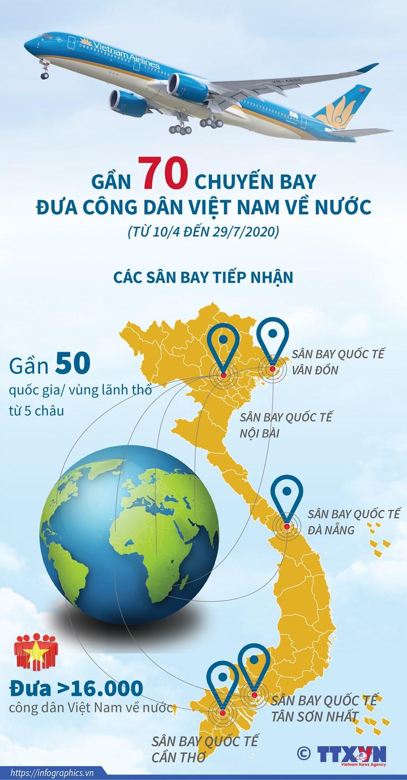 [Infographics] Gan 70 chuyen bay dua cong dan Viet Nam ve nuoc do dich hinh anh 1